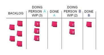 Kanban-Methode in der Assistenz