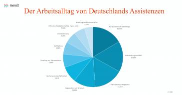 Das beschäftigt Deutschlands Assistenzen