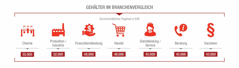 Gehaltsvergleich Sekretärin und Assistentin | sekretaria.de